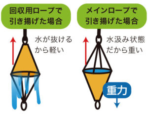 回収ロープの必要性について