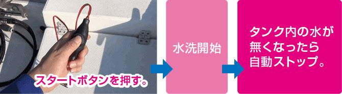 BM-DS-SF_パワフルフラッシャー_スタートボタン押して水洗開始。タンク内の水がなくなったら、本体のフロートシステムにより自動でストップします。
