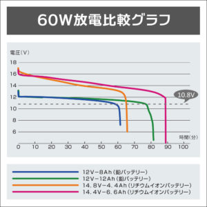 放電グラフ
